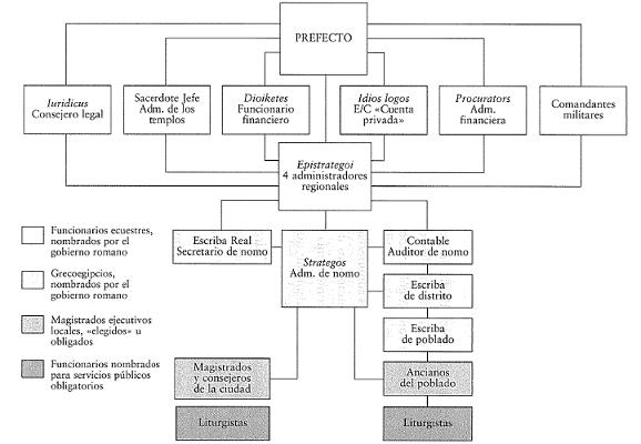 Organigrama que muestra la estructura burocrática de Egipto como provincia romana