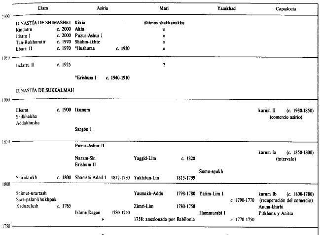 Cronología general de las zonas periferias al este, oeste, norte y sur durante el periodo de Isin-Larsa