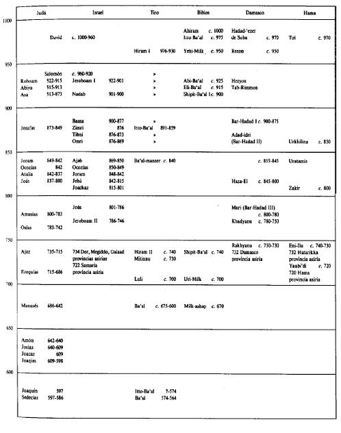 Cronologías de la región siropalestina en la primera mitad del primer milenio a.C.