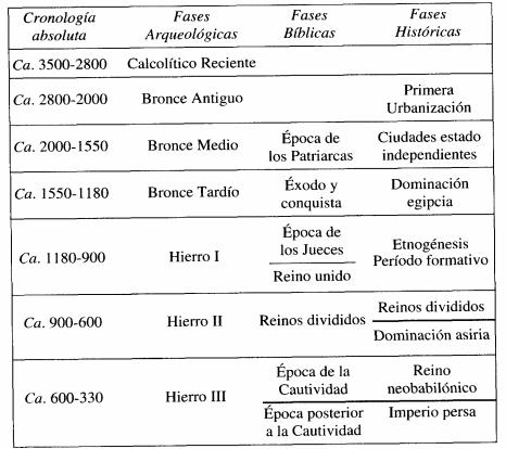 Cronología general comparada de la Historia antigua israelí, incluyendo el periodo de la monarquía de Israel
