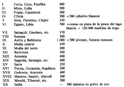 Tributos anuales de las satrapías del imperio persa, según Heródoto