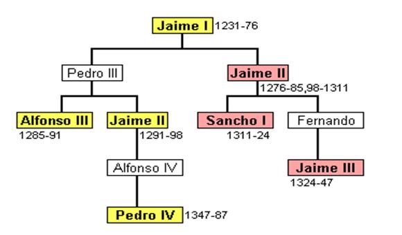 Árbol genealógico de la Casa de Barcelona